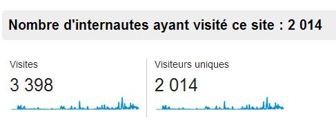 2014 visites
